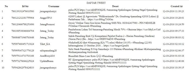daftar_tweet